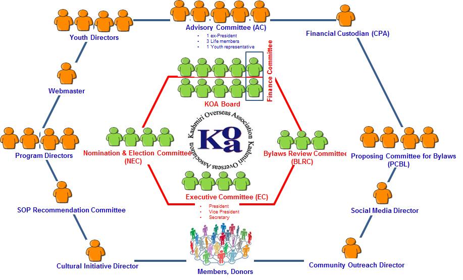 KOA Organizational Structure