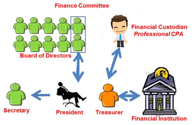 KOA Financial Accounts Management - Organizational Structure