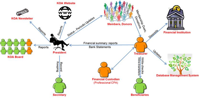 KOA Financial Accounts Management - Roles & Responsibilities